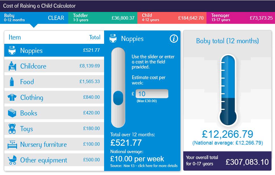 Natwest Cost of Rainsing a Child Calculator